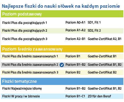 Niemiecki Fiszki PLUS dla średnio zaawansowanych 2 - nauka niemieckiego na każdym poziomie zaawnsowania
